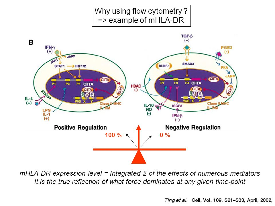 mHLA-DR expression level = Integrated Σ of the effects of numerous mediators It is the true reflection of what force dominates at any given time-point Why using flow cytometry .