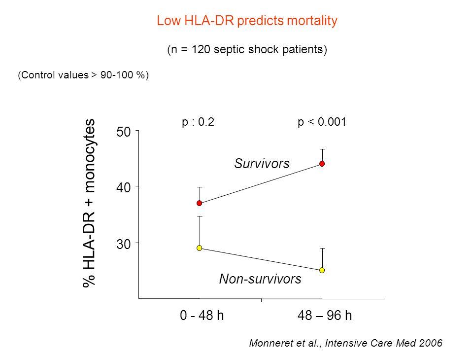 (n = 120 septic shock patients) 30 40 50 0 - 48 h48 – 96 h % HLA-DR + monocytes Survivors Non-survivors p : 0.2p < 0.001 Monneret et al., Intensive Care Med 2006 (Control values > 90-100 %) Low HLA-DR predicts mortality