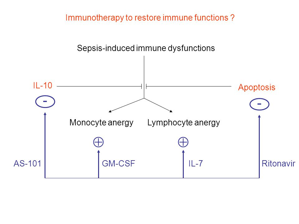 Monocyte anergyLymphocyte anergy IL-10 Apoptosis  IL-7GM-CSF - - AS-101Ritonavir Sepsis-induced immune dysfunctions Immunotherapy to restore immune functions