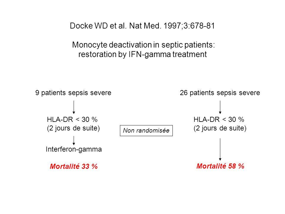Docke WD et al. Nat Med.