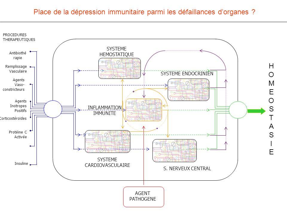 Antibiothé rapie Remplissage Vasculaire Agents Vaso- constricteurs Agents Inotropes Positifs Corticostéroïdes Protéine C Activée Insuline PROCEDURES THERAPEUTIQUES SYSTEME ENDOCRINIEN INFLAMMATION IMMUNITE SYSTEME CARDIOVASCULAIRE S.