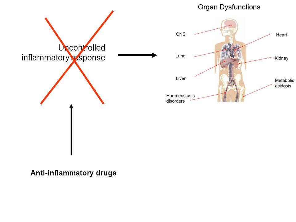 Uncontrolled inflammatory response Anti-inflammatory drugs