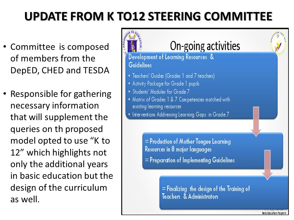 UPDATE FROM K TO12 STEERING COMMITTEE Committee is composed of members from the DepED, CHED and TESDA Responsible for gathering necessary information