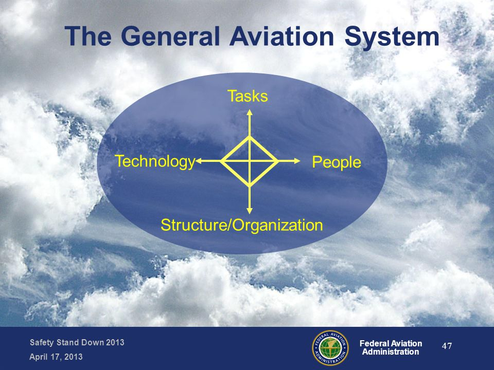 Safety Stand Down 2013 April 17, 2013 Federal Aviation Administration People Structure/Organization Technology Tasks The General Aviation System 47