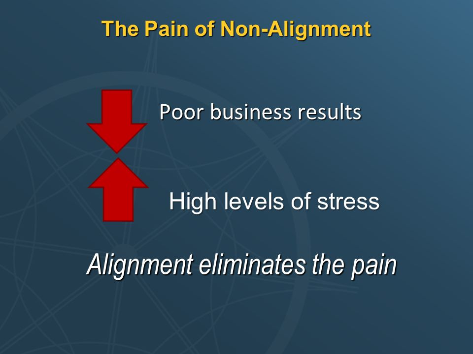 The Pain of Non-Alignment Poor business results Alignment eliminates the pain High levels of stress