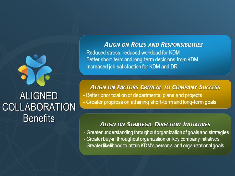 ALIGNED COLLABORATION Benefits A LIGN ON R OLES AND R ESPONSIBILITIES - Reduced stress, reduced workload for KDM - Better short-term and long-term decisions from KDM - Increased job satisfaction for KDM and DR A LIGN ON F ACTORS C RITICAL TO C OMPANY S UCCESS - Better prioritization of departmental plans and projects - Greater progress on attaining short-term and long-term goals A LIGN ON S TRATEGIC D IRECTION I NITIATIVES - Greater understanding throughout organization of goals and strategies - Greater buy-in throughout organization on key company initiatives - Greater likelihood to attain KDM's personal and organizational goals