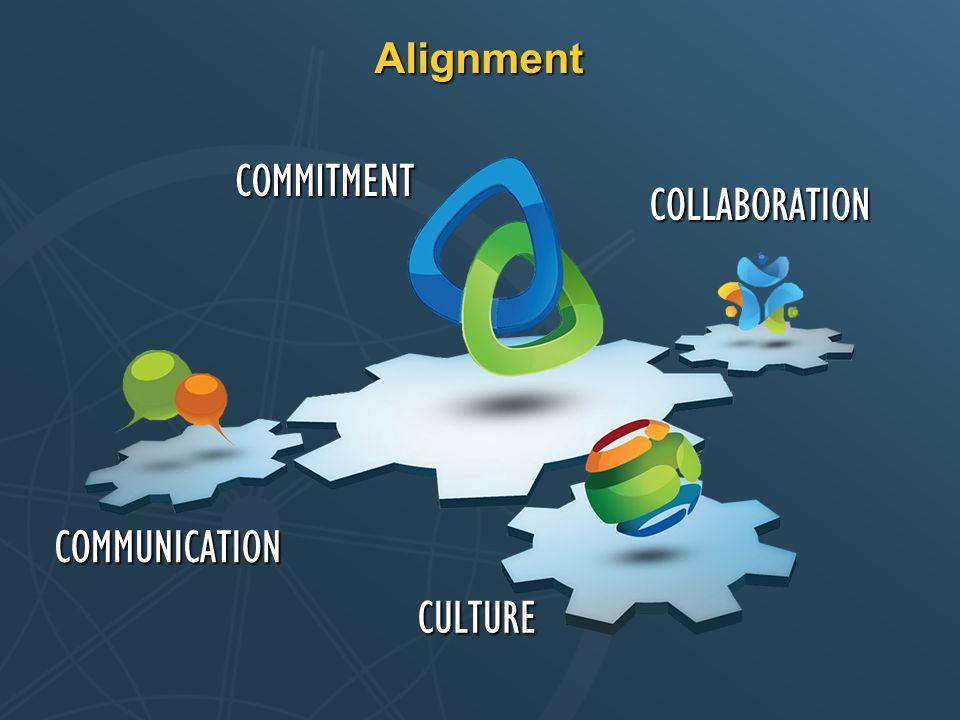 Alignment COMMITMENT COMMUNICATION CULTURE COLLABORATION