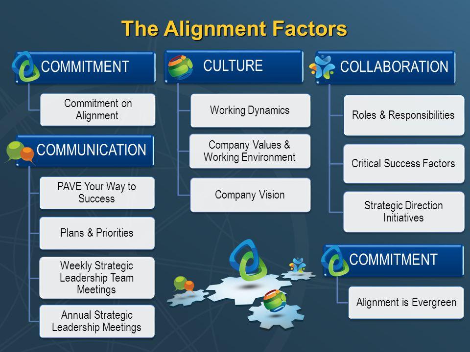 The Alignment Factors