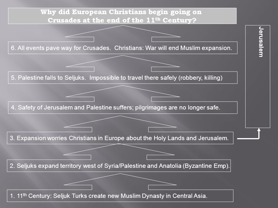 1. 11 th Century: Seljuk Turks create new Muslim Dynasty in Central Asia. Why did European Christians begin going on Crusades at the end of the 11 th