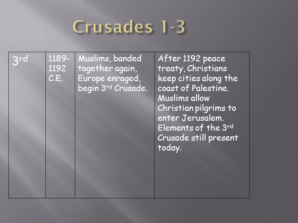3 rd 1189- 1192 C.E. Muslims, banded together again, Europe enraged, begin 3 rd Crusade. After 1192 peace treaty, Christians keep cities along the coa