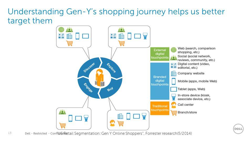 "13 Dell - Restricted - Confidential Understanding Gen-Y's shopping journey helps us better target them ""US Retail Segmentation: Gen Y Online Shoppers"""