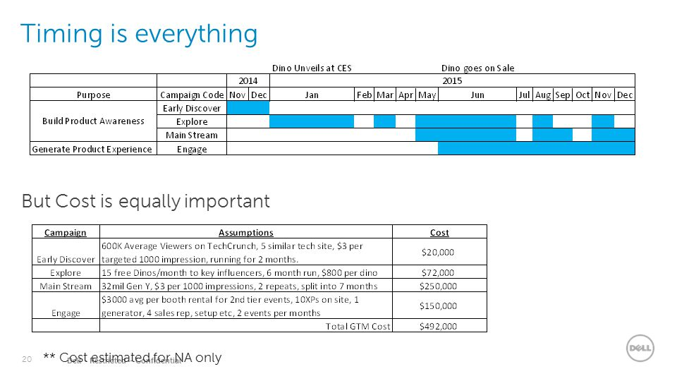 20 Dell - Restricted - Confidential Timing is everything But Cost is equally important ** Cost estimated for NA only