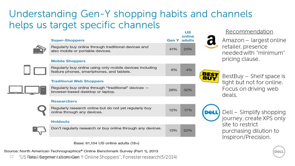 22 Dell - Restricted - Confidential Understanding Gen-Y shopping habits and channels helps us target specific channels Recommendation Amazon – largest