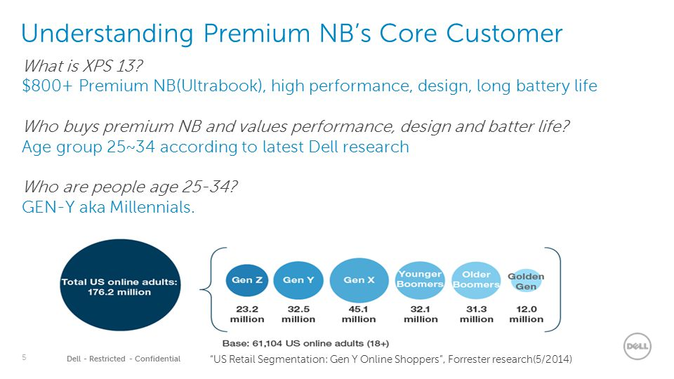 5 Dell - Restricted - Confidential Understanding Premium NB's Core Customer What is XPS 13? $800+ Premium NB(Ultrabook), high performance, design, lon