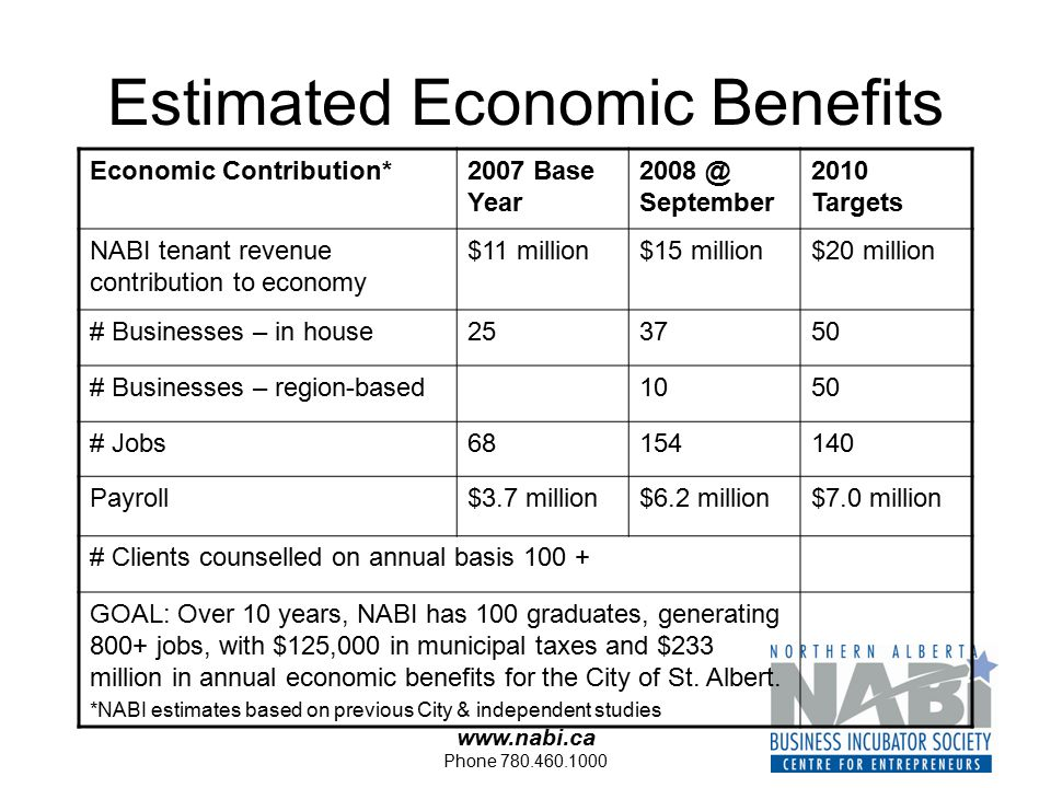 www.nabi.ca Phone 780.460.1000 Estimated Economic Benefits Economic Contribution*2007 Base Year 2008 @ September 2010 Targets NABI tenant revenue contribution to economy $11 million$15 million$20 million # Businesses – in house253750 # Businesses – region-based1050 # Jobs68154140 Payroll$3.7 million$6.2 million$7.0 million # Clients counselled on annual basis 100 + GOAL: Over 10 years, NABI has 100 graduates, generating 800+ jobs, with $125,000 in municipal taxes and $233 million in annual economic benefits for the City of St.