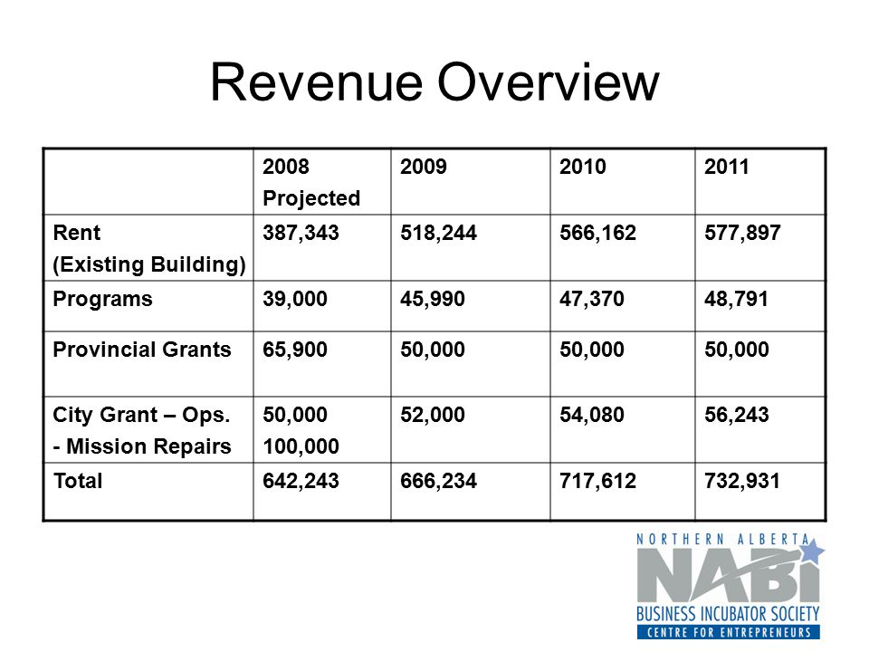 Revenue Overview 2008 Projected 200920102011 Rent (Existing Building) 387,343518,244566,162577,897 Programs39,00045,99047,37048,791 Provincial Grants6