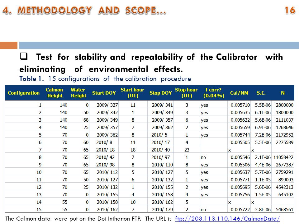  Test for stability and repeatability of the Calibrator with eliminating of environmental effects.