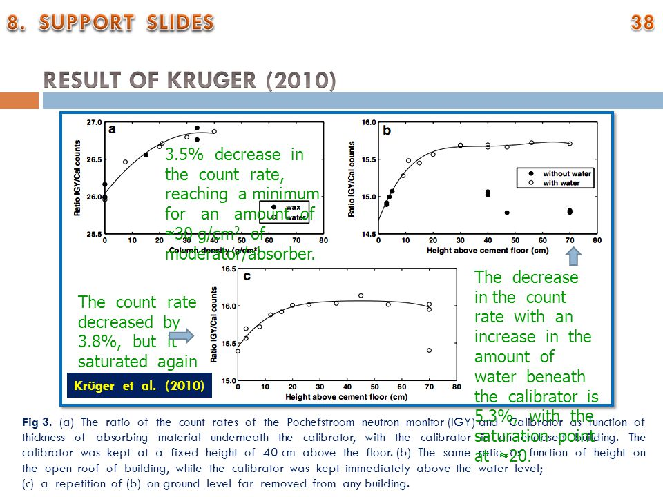 Fig 3. (a) The ratio of the count rates of the Pochefstroom neutron monitor (IGY) and Calibrator as function of thickness of absorbing material undern