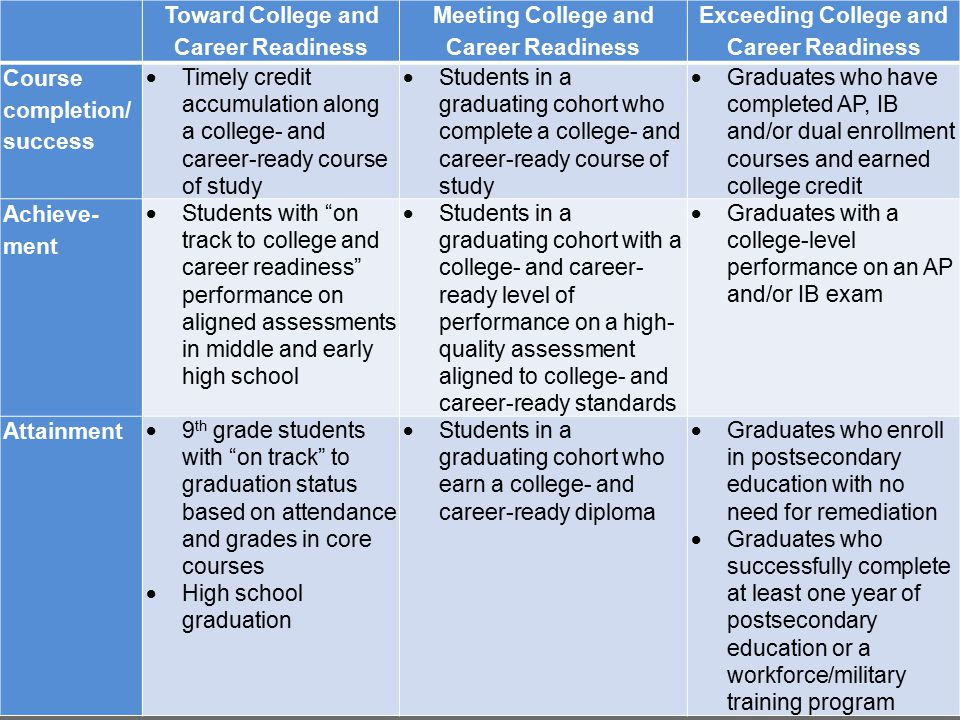 Framework 3Source: Toward College and Career Readiness Meeting College and Career Readiness Exceeding College and Career Readiness Course completion/ success  Timely credit accumulation along a college- and career-ready course of study  Students in a graduating cohort who complete a college- and career-ready course of study  Graduates who have completed AP, IB and/or dual enrollment courses and earned college credit Achieve- ment  Students with on track to college and career readiness performance on aligned assessments in middle and early high school  Students in a graduating cohort with a college- and career- ready level of performance on a high- quality assessment aligned to college- and career-ready standards  Graduates with a college-level performance on an AP and/or IB exam Attainment  9 th grade students with on track to graduation status based on attendance and grades in core courses  High school graduation  Students in a graduating cohort who earn a college- and career-ready diploma  Graduates who enroll in postsecondary education with no need for remediation  Graduates who successfully complete at least one year of postsecondary education or a workforce/military training program