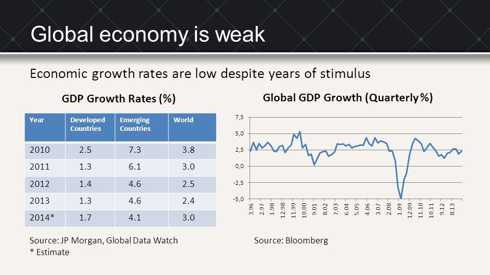Global economy is weak YearDeveloped Countries Emerging Countries World 2010 2.5 7.3 3.8 2011 1.3 6.1 3.0 2012 1.4 4.6 2.5 2013 1.3 4.6 2.4 2014* 1.7