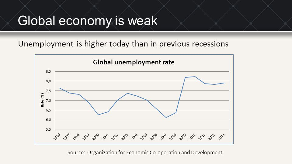 Global economy is weak Unemployment is higher today than in previous recessions Source: Organization for Economic Co-operation and Development