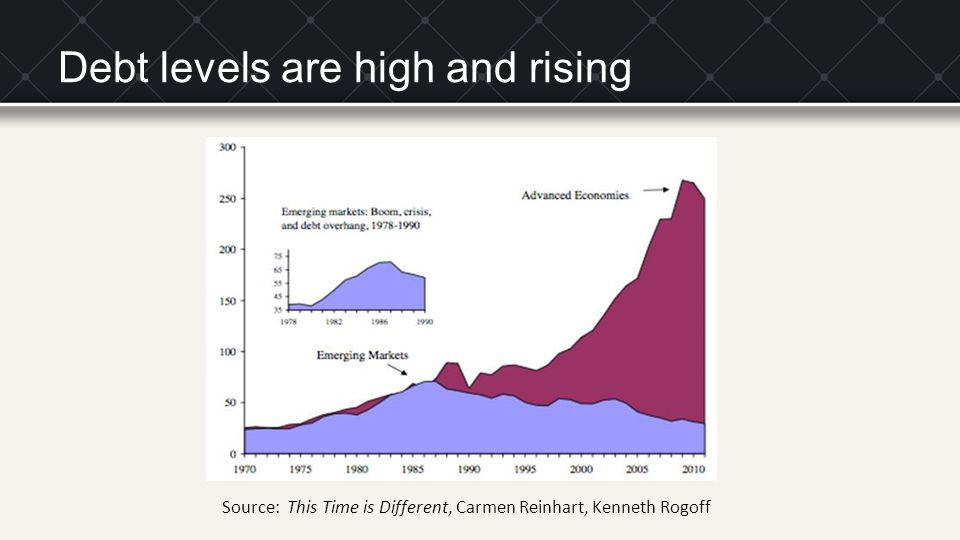 Debt levels are high and rising Source: This Time is Different, Carmen Reinhart, Kenneth Rogoff
