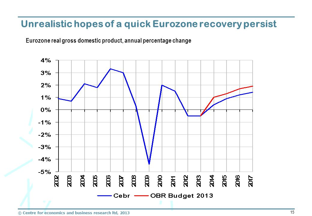 © Centre for economics and business research ltd, 2013 15 Unrealistic hopes of a quick Eurozone recovery persist Eurozone real gross domestic product, annual percentage change