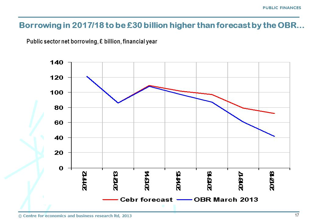 © Centre for economics and business research ltd, 2013 17 Borrowing in 2017/18 to be £30 billion higher than forecast by the OBR… PUBLIC FINANCES Public sector net borrowing, £ billion, financial year