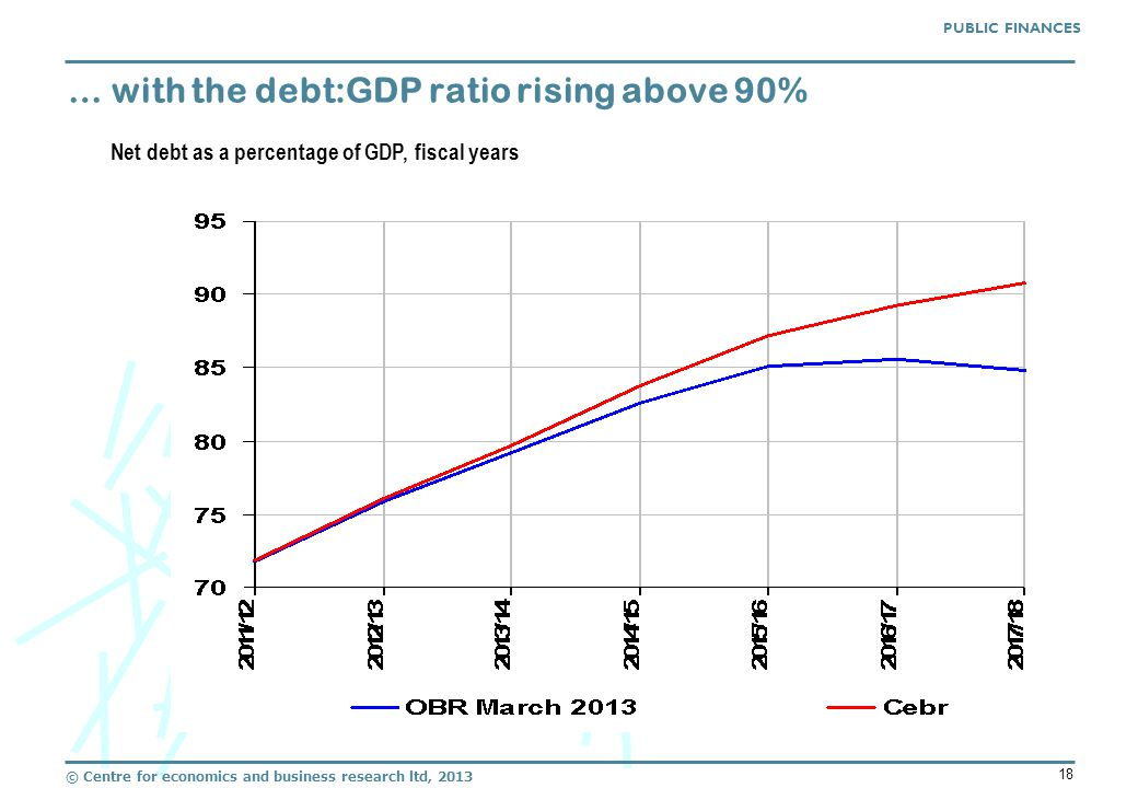 © Centre for economics and business research ltd, 2013 18 … with the debt:GDP ratio rising above 90% PUBLIC FINANCES Net debt as a percentage of GDP, fiscal years