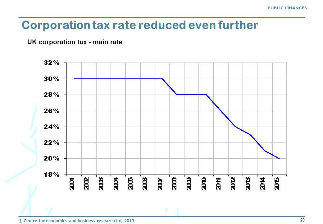 © Centre for economics and business research ltd, 2013 20 Corporation tax rate reduced even further UK corporation tax - main rate PUBLIC FINANCES