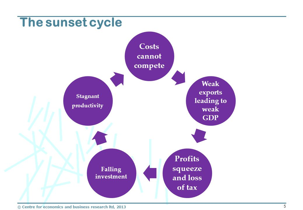 © Centre for economics and business research ltd, 2013 5 The sunset cycle Costs cannot compete Weak exports leading to weak GDP Profits squeeze and loss of tax Falling investment Stagnant productivity