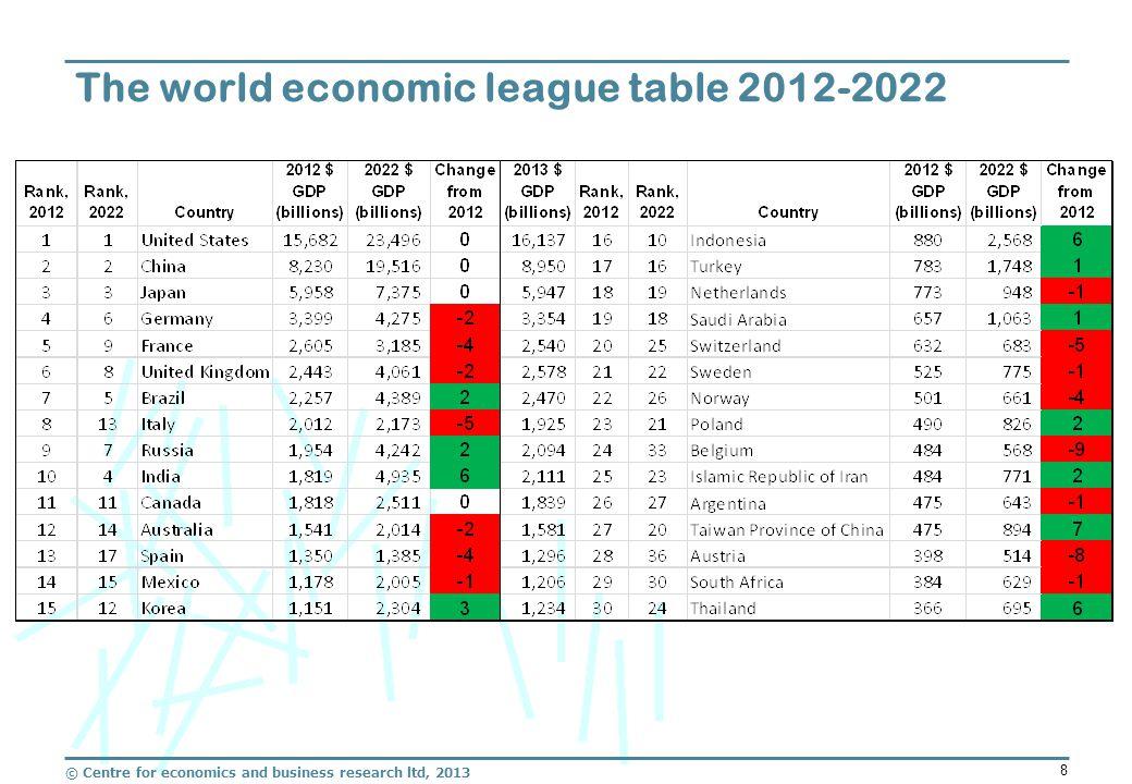 © Centre for economics and business research ltd, 2013 8 The world economic league table 2012-2022