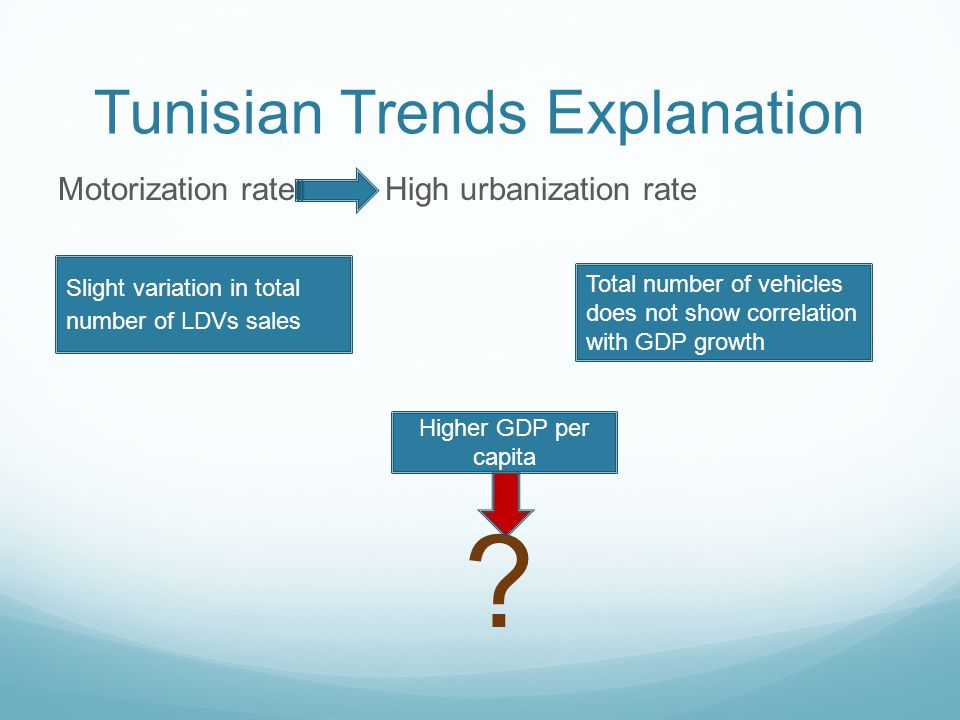 Tunisian Trends Explanation Motorization rate High urbanization rate + .