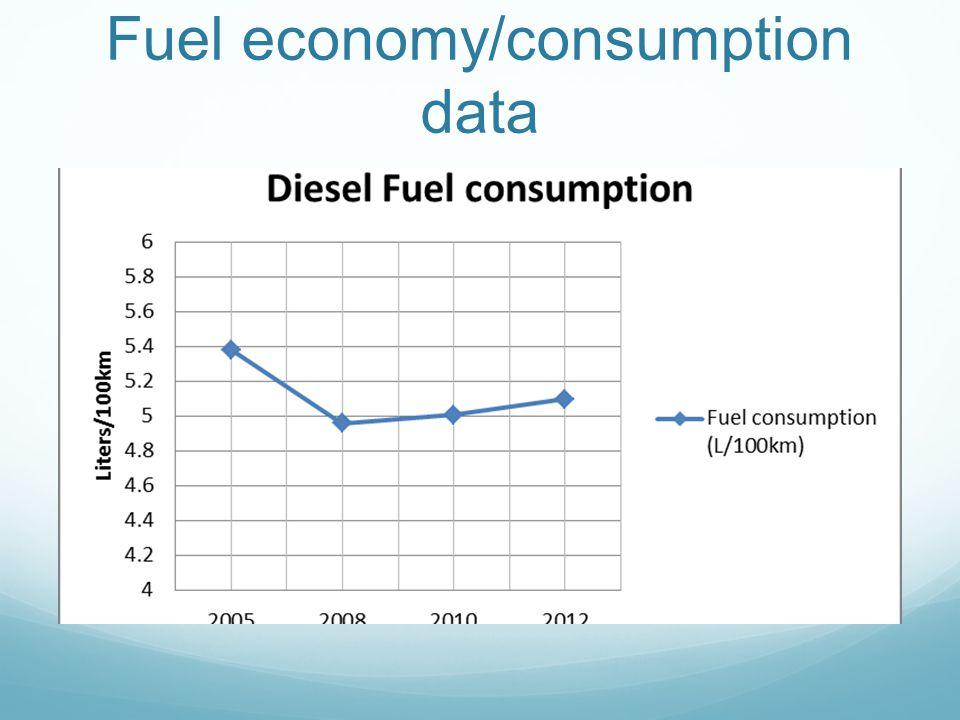 Fuel economy/consumption data