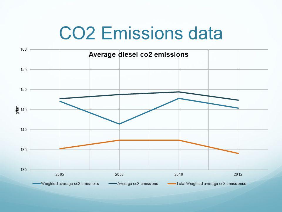 CO2 Emissions data