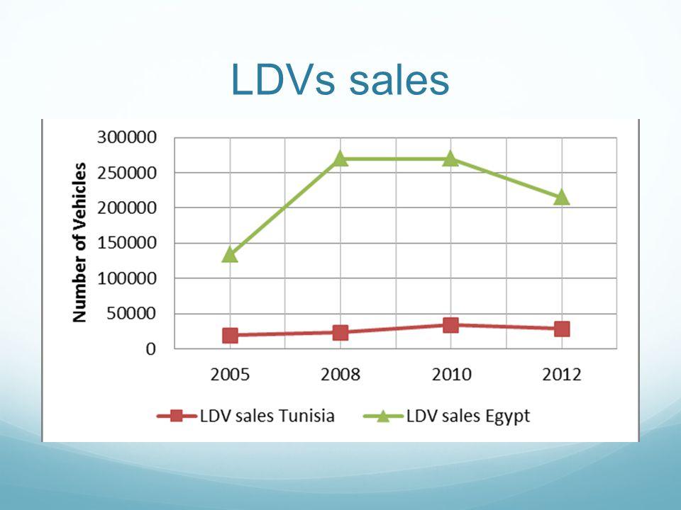 LDVs sales