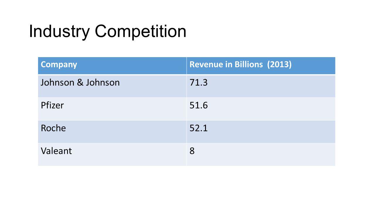 Industry Competition CompanyRevenue in Billions (2013) Johnson & Johnson71.3 Pfizer51.6 Roche52.1 Valeant8