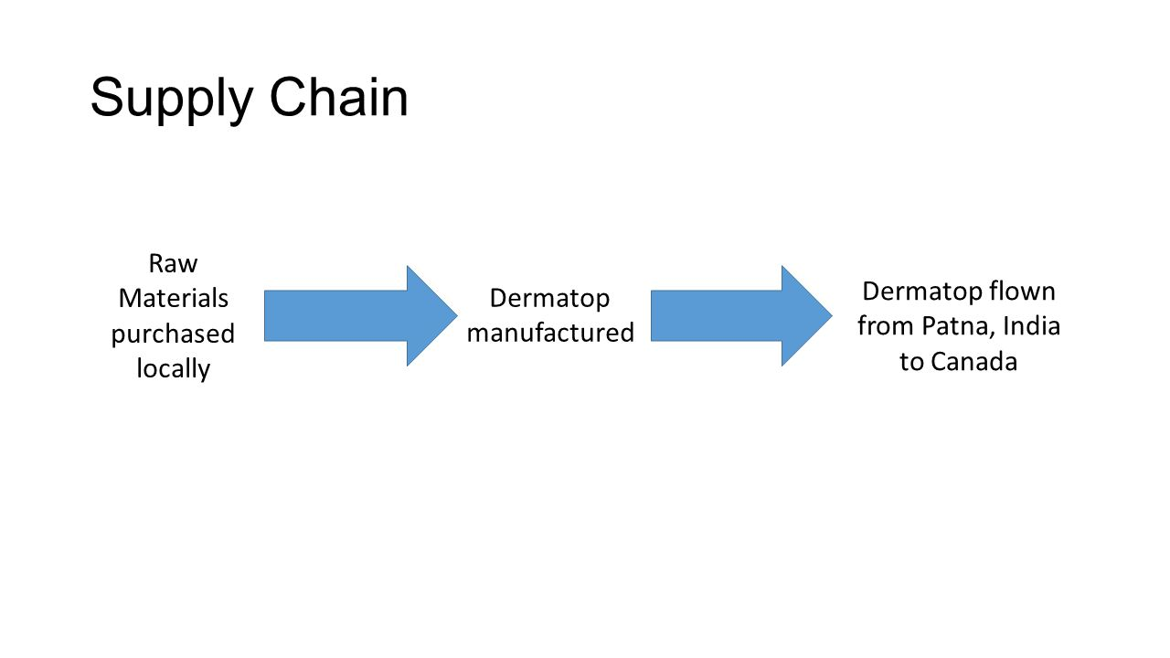Supply Chain Raw Materials purchased locally Dermatop manufactured Dermatop flown from Patna, India to Canada