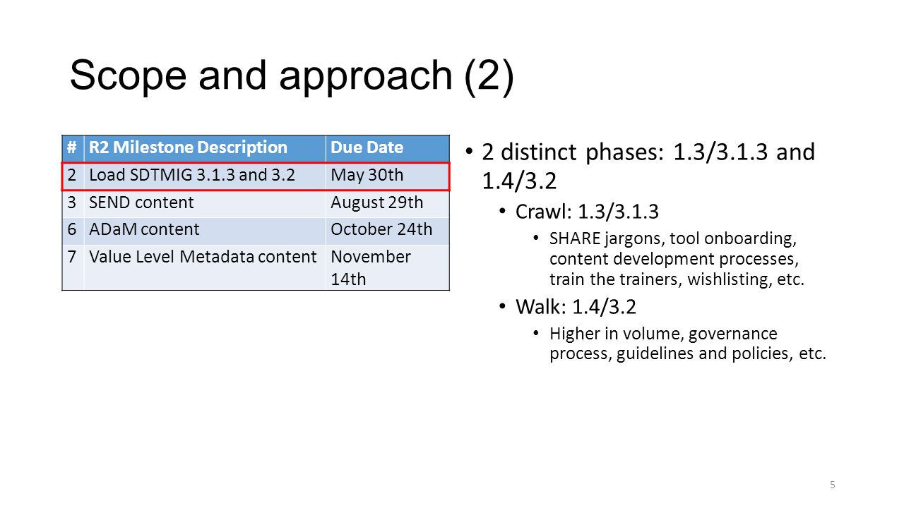 Scope and approach (2) #R2 Milestone DescriptionDue Date 2Load SDTMIG 3.1.3 and 3.2 May 30th 3SEND content August 29th 6ADaM contentOctober 24th 7Value Level Metadata contentNovember 14th 2 distinct phases: 1.3/3.1.3 and 1.4/3.2 Crawl: 1.3/3.1.3 SHARE jargons, tool onboarding, content development processes, train the trainers, wishlisting, etc.