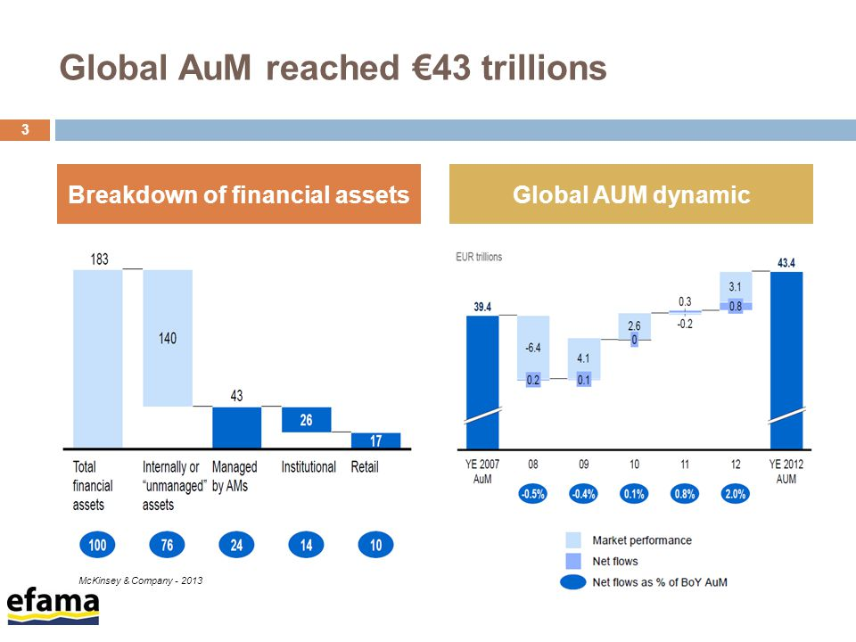 Global AuM reached €43 trillions 3 Breakdown of financial assetsGlobal AUM dynamic McKinsey & Company - 2013