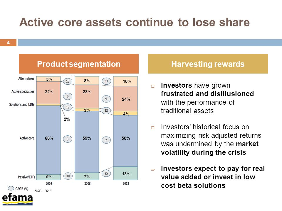 Active core assets continue to lose share  Investors have grown frustrated and disillusioned with the performance of traditional assets  Investors' historical focus on maximizing risk adjusted returns was undermined by the market volatility during the crisis  Investors expect to pay for real value added or invest in low cost beta solutions 4 Product segmentationHarvesting rewards 5% 22% 2% 66% 5% 8% 23% 3% 59% 7% 10% 24% 4% 50% 13% BCG - 2013