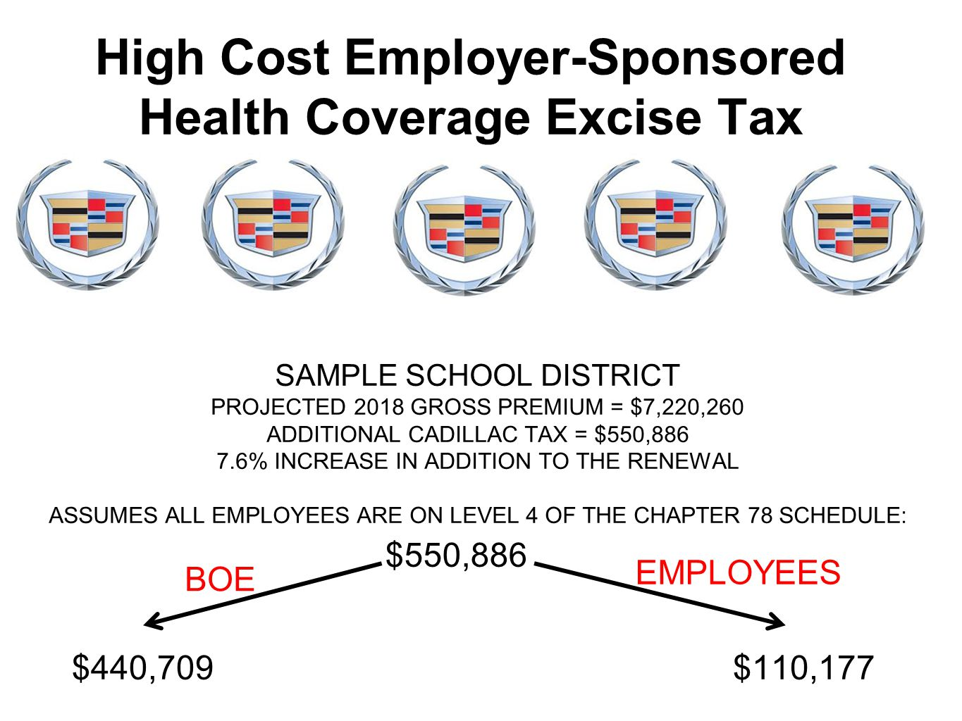 High Cost Employer-Sponsored Health Coverage Excise Tax SAMPLE SCHOOL DISTRICT PROJECTED 2018 GROSS PREMIUM = $7,220,260 ADDITIONAL CADILLAC TAX = $55