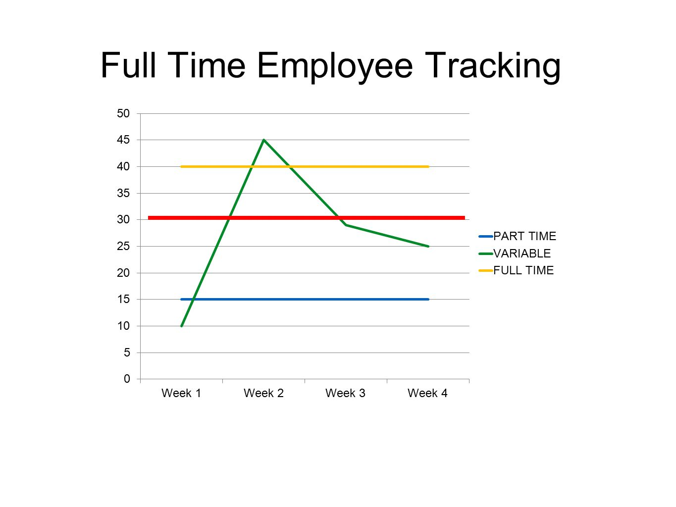 Full Time Employee Tracking