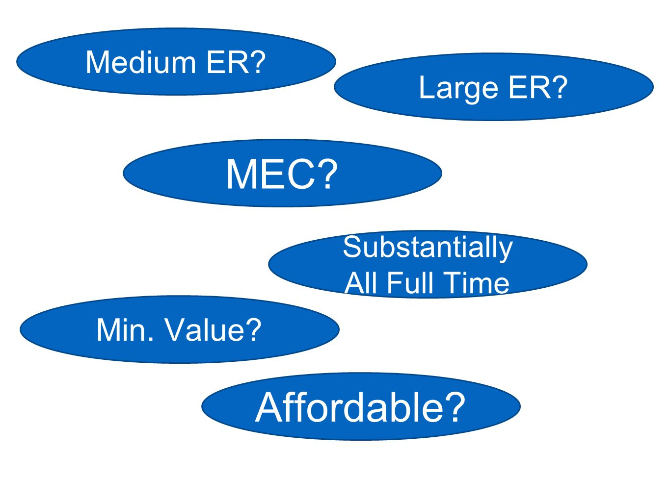 Min. Value? Affordable? To Substantially All Full Time EEs? MEC? Medium ER? Large ER?