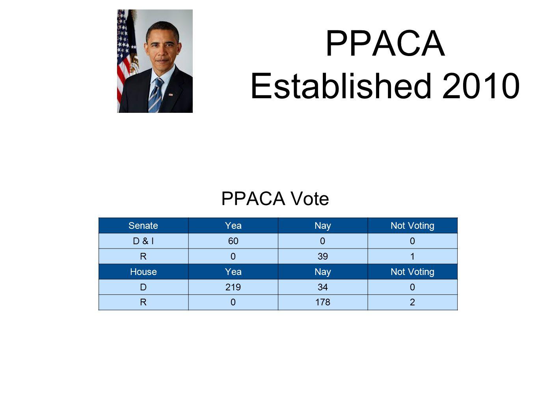 PPACA Established 2010 SenateYeaNayNot Voting D & I6000 R0391 HouseYeaNayNot Voting D219340 R01782 PPACA Vote