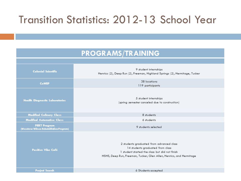 Transition Statistics: 2012-13 School Year PROGRAMS/TRAINING Colonial Scientific 9 student internships Henrico (2), Deep Run (2), Freeman, Highland Sp