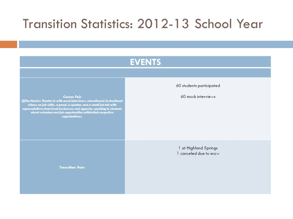 Transition Statistics: 2012-13 School Year EVENTS Career Fair @The Henrico Theater in with mock interviews, educational/ instructional videos on job s
