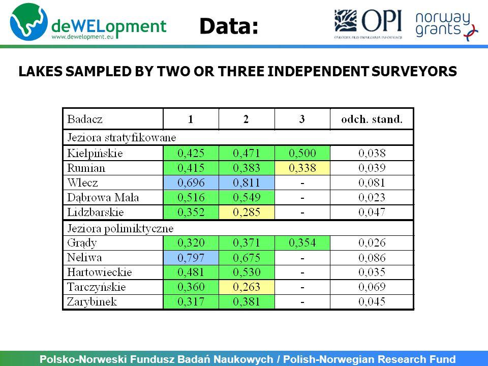 Polsko-Norweski Fundusz Badań Naukowych / Polish-Norwegian Research Fund LAKES SAMPLED BY TWO OR THREE INDEPENDENT SURVEYORS Data: