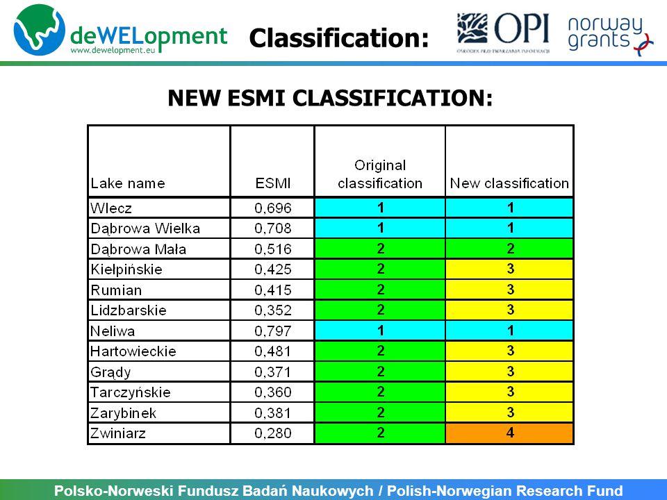 Polsko-Norweski Fundusz Badań Naukowych / Polish-Norwegian Research Fund Classification: NEW ESMI CLASSIFICATION:
