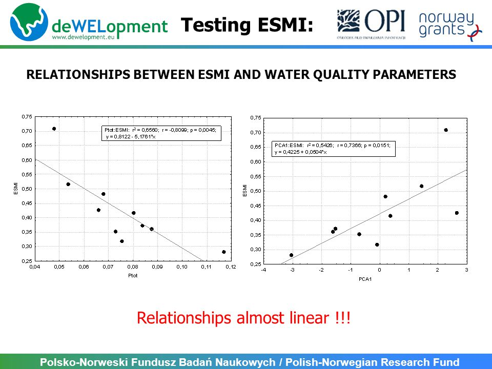 Polsko-Norweski Fundusz Badań Naukowych / Polish-Norwegian Research Fund Testing ESMI: RELATIONSHIPS BETWEEN ESMI AND WATER QUALITY PARAMETERS Relationships almost linear !!!